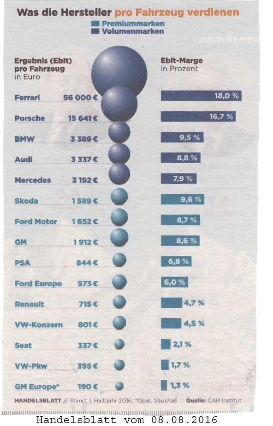 Was Hersteller pro Fahrzeug verdienen